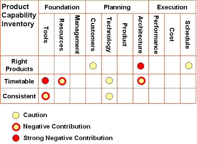 Results from the Product Capability Inventory
